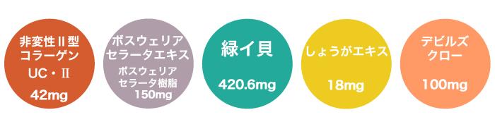 非変性2型コラーゲン以外も配合