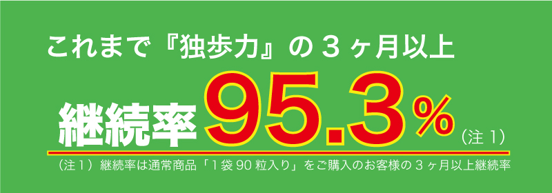 これまで「独歩力」の3ヶ月以上継続率95.3%